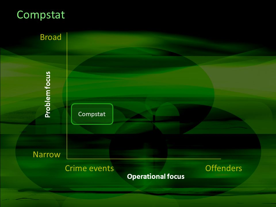 Compstat Crime eventsOffenders Narrow Broad Compstat Operational focus Problem focus