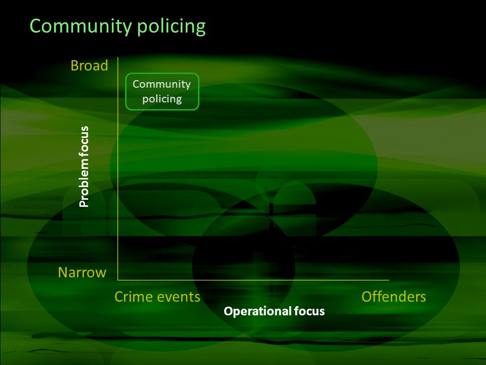 Community policing Crime eventsOffenders Narrow Broad Community policing Operational focus Problem focus