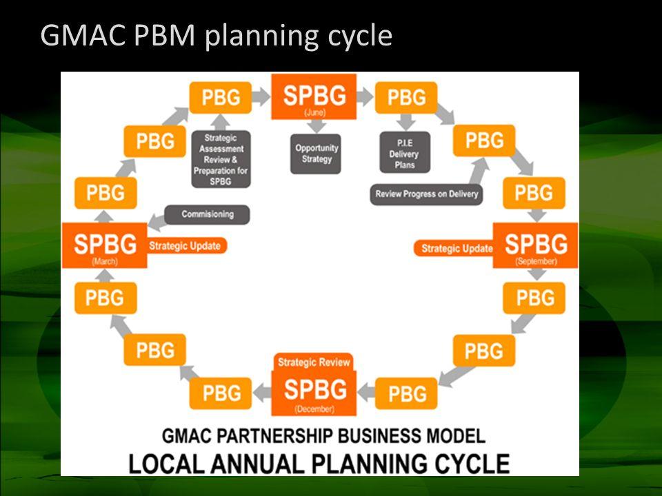 GMAC PBM planning cycle