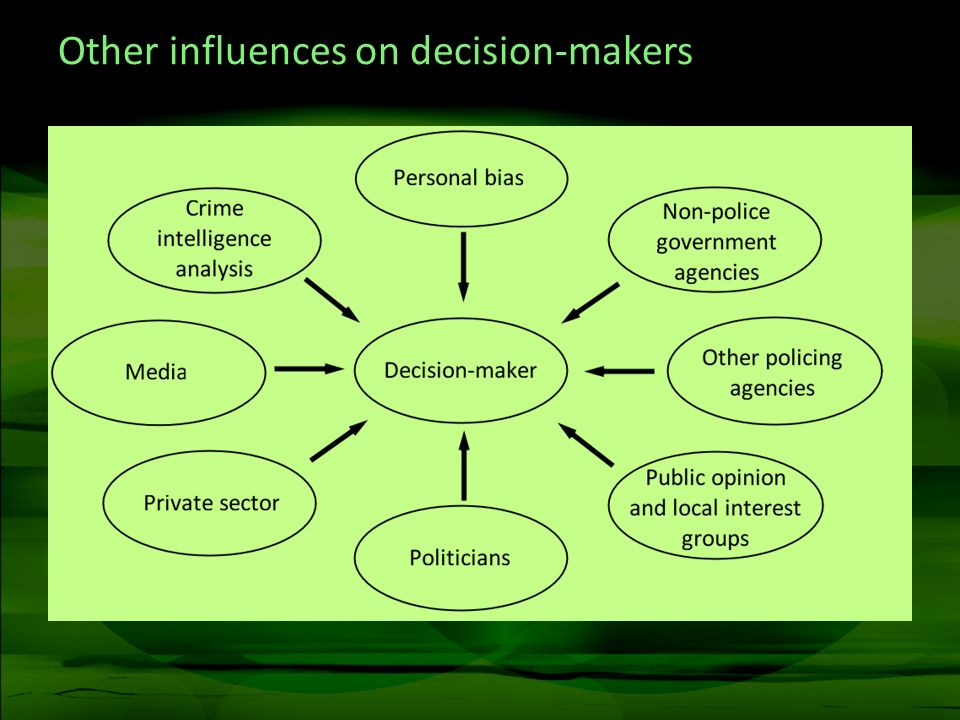 Other influences on decision-makers