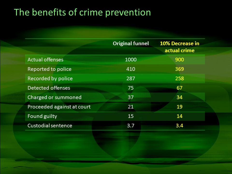 Why dont politicians embrace prevention.