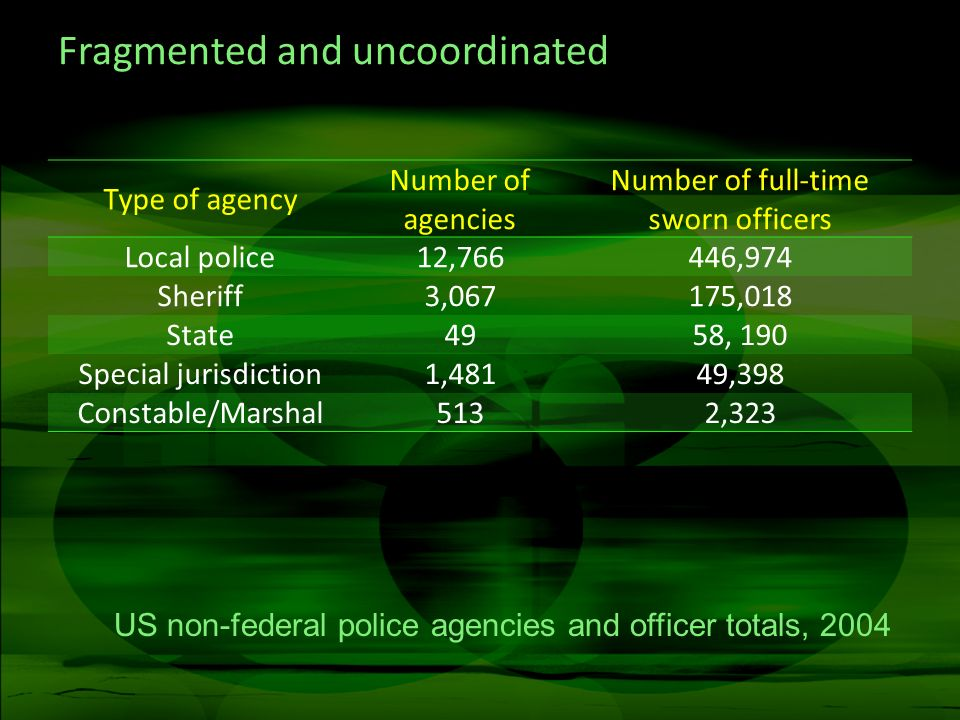 Fragmented and uncoordinated Type of agency Number of agencies Number of full-time sworn officers Local police12,766446,974 Sheriff3,067175,018 State4