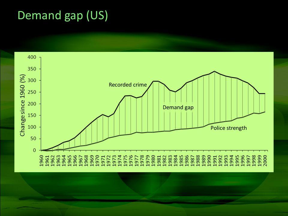 Demand gap (US)