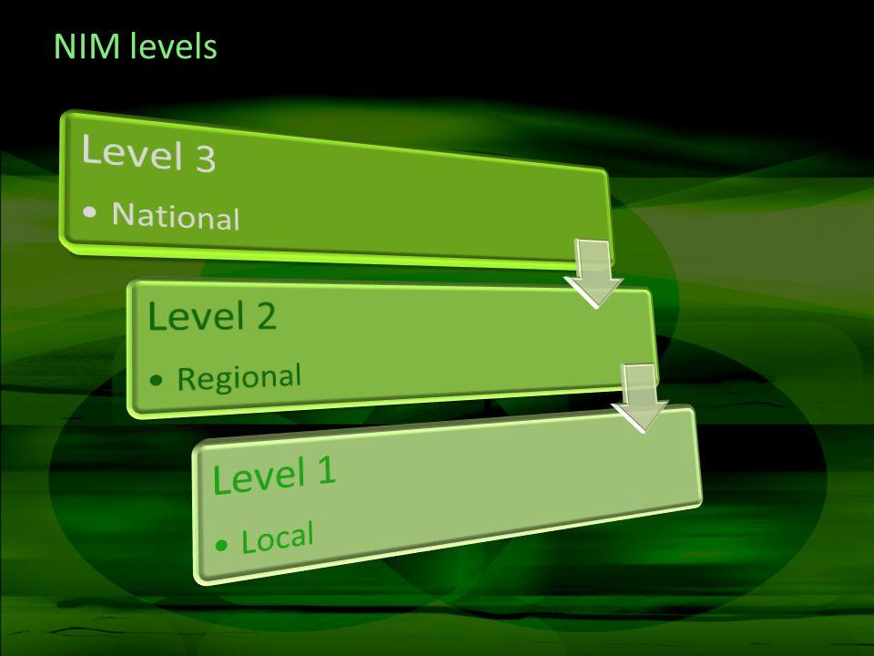 NIM levels