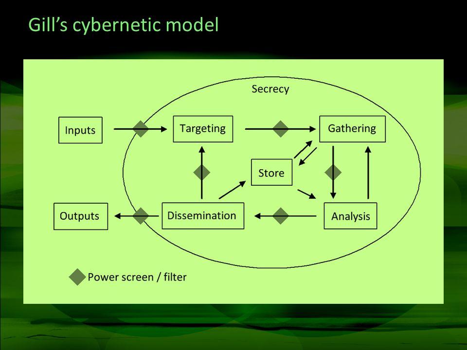 Gills cybernetic model