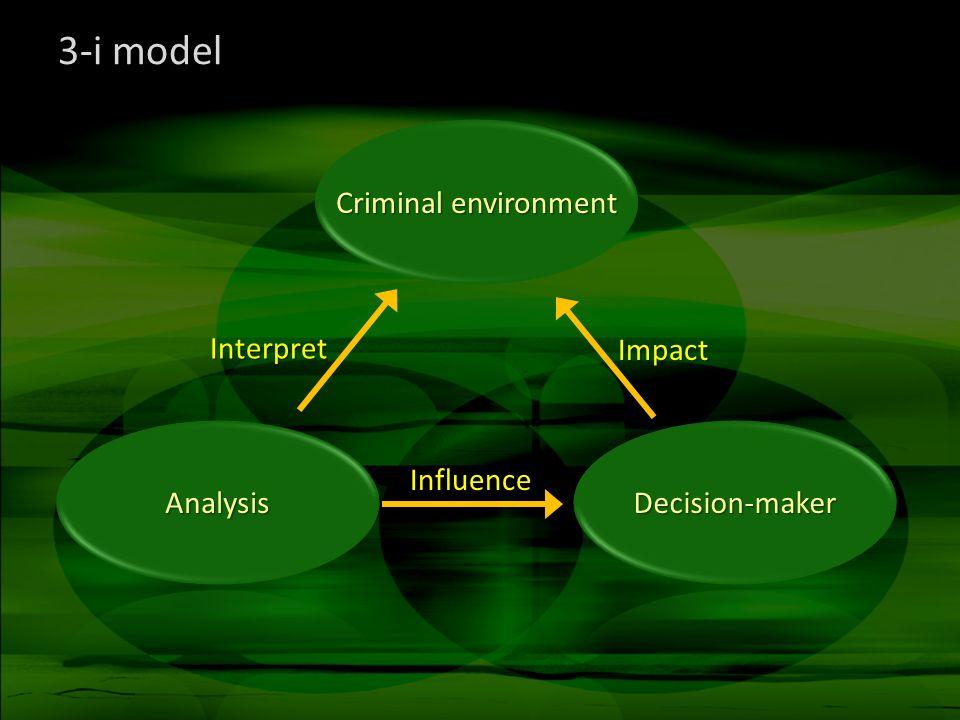 3-i model Interpret Impact Influence
