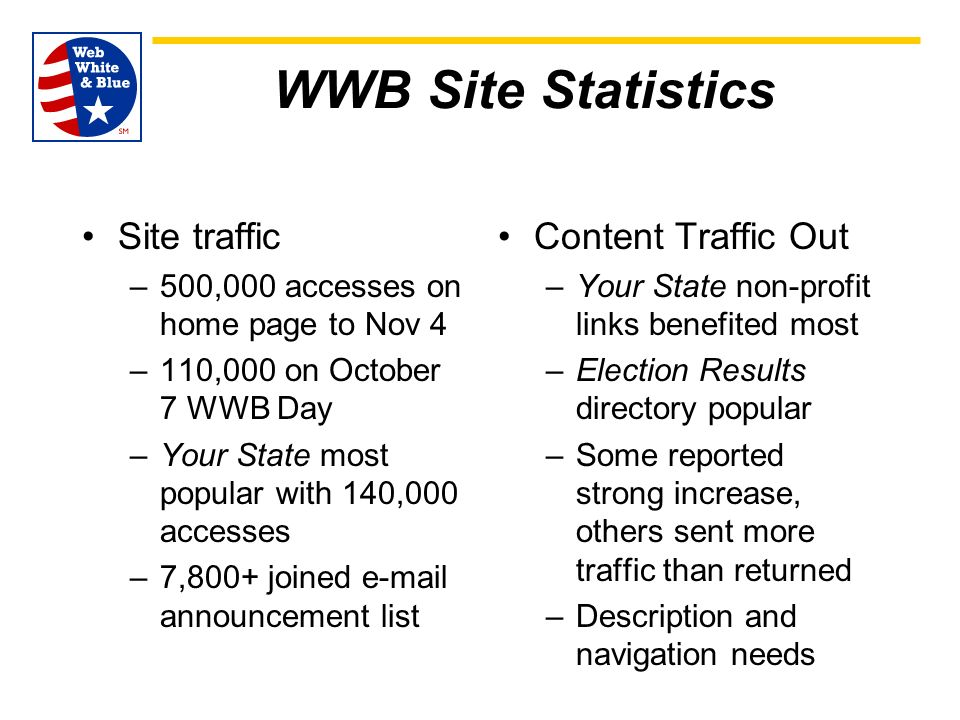 WWB Site Statistics Site traffic –500,000 accesses on home page to Nov 4 –110,000 on October 7 WWB Day –Your State most popular with 140,000 accesses –7,800+ joined e-mail announcement list Content Traffic Out –Your State non-profit links benefited most –Election Results directory popular –Some reported strong increase, others sent more traffic than returned –Description and navigation needs