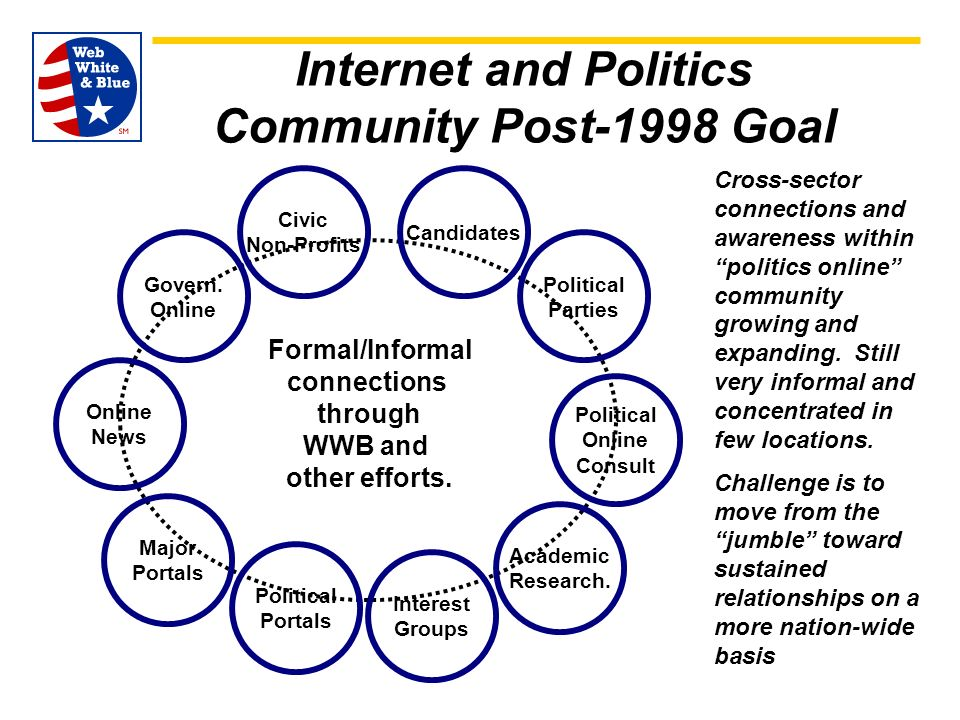 Internet and Politics Community Post-1998 Goal Formal/Informal connections through WWB and other efforts.