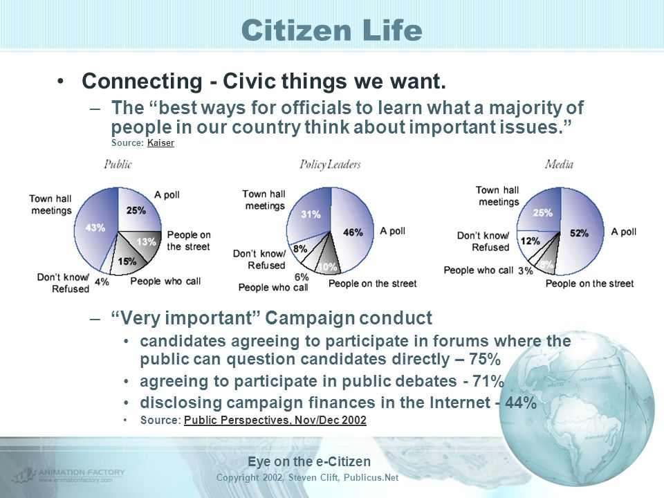 Eye on the e-Citizen Copyright 2002, Steven Clift, Publicus.Net Citizen Life Influence - –68% of the public feels the views of the majority should influence government decisions a great deal, 26% a fair amount –9% feel the majority actually has a great deal of influence, 41% a fair amount –Disconnect - Policy leaders and media see the public having a much greater impact than the public sees –Disconnect 2 – Public underestimates influence of lobbyists and special interests as well as the influence they have when they contact government/elective leaders –Disconnect 3 – The public wants campaign contributors and journalists to have less influence than others Source: Public Perspective – Government by the People, Kaiser Family Fund survey released March 30, 2001Public Perspective – Government by the People