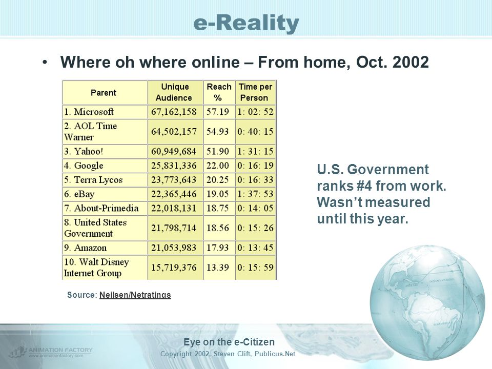 Eye on the e-Citizen Copyright 2002, Steven Clift, Publicus.Net e-Reality Time on the web, average each month –Home 12:07 hours visit 49 sites 23 sess