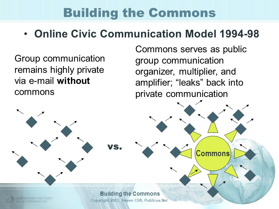 Building the Commons Copyright 2003, Steven Clift, Publicus.Net Building the Commons Online Civic Communication Model 1994-98 Commons Group communicat