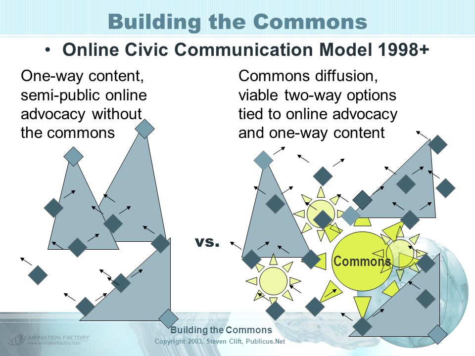 Building the Commons Copyright 2003, Steven Clift, Publicus.Net Building the Commons Online Civic Communication Model 1998+ Commons One-way content, semi-public online advocacy without the commons Commons diffusion, viable two-way options tied to online advocacy and one-way content vs.