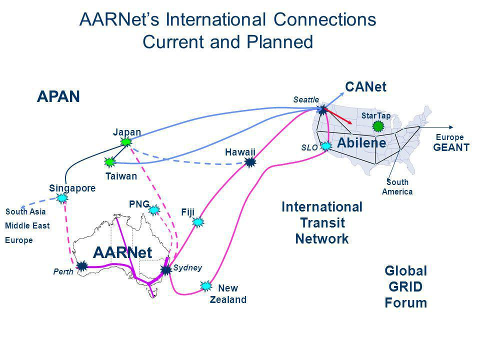 AARNets International Connections Current and Planned Singapore South Asia Middle East Europe APAN Abilene CANet GEANT StarTap Fiji Global GRID Forum South America AARNet International Transit Network Japan New Zealand Taiwan Hawaii SLO Seattle PNG Sydney Perth