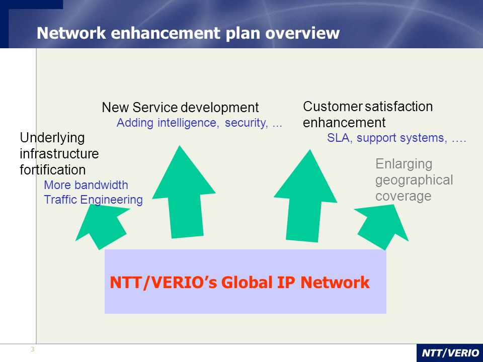 3 Network enhancement plan overview Enlarging geographical coverage New Service development Adding intelligence, security,... NTT/VERIOs Global IP Net