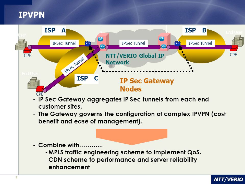 7 IPVPN CPE End User NTT/VERIO Global IP Network ISP AISP B IP Sec Gateway Nodes CPE End User IPSec Tunnel CPE End User ISP C - IP Sec Gateway aggrega