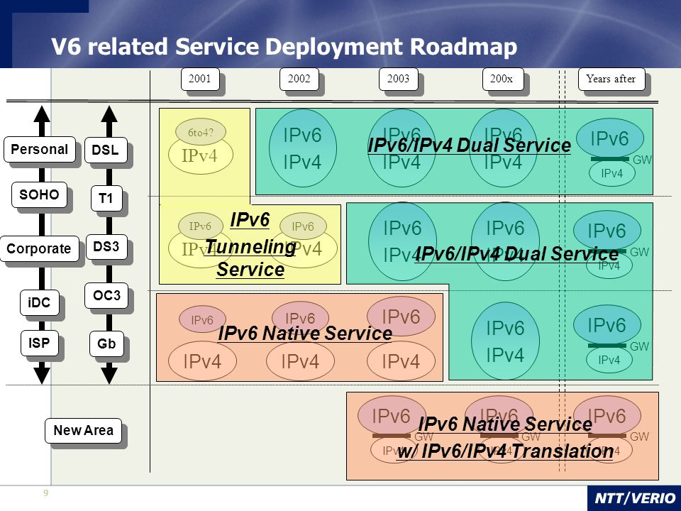 9 2001 2003 200x 2002 V6 related Service Deployment Roadmap IPv4 6to4? IPv6 IPv4 IPv6 IPv4 IPv6 IPv4 IPv6 IPv4 Years after IPv4 IPv6 IPv4 IPv6 IPv4 IP