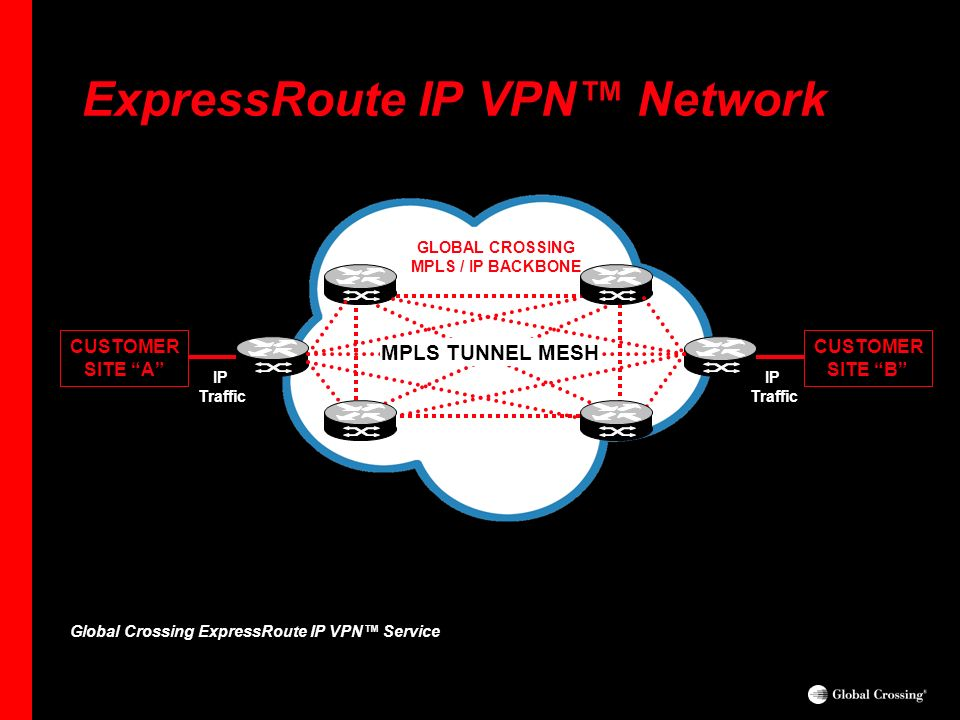 One Planet. One Network. ExpressRoute IP VPN Network CUSTOMER SITE A CUSTOMER SITE B Global Crossing ExpressRoute IP VPN Service IP Traffic MPLS TUNNE