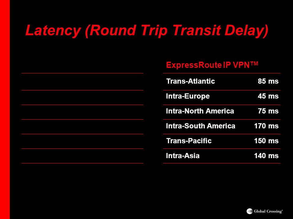 One Planet. One Network. Latency (Round Trip Transit Delay) ExpressRoute IP VPN TM Trans-Atlantic 85 ms Intra-Europe 45 ms Intra-North America 75 ms I