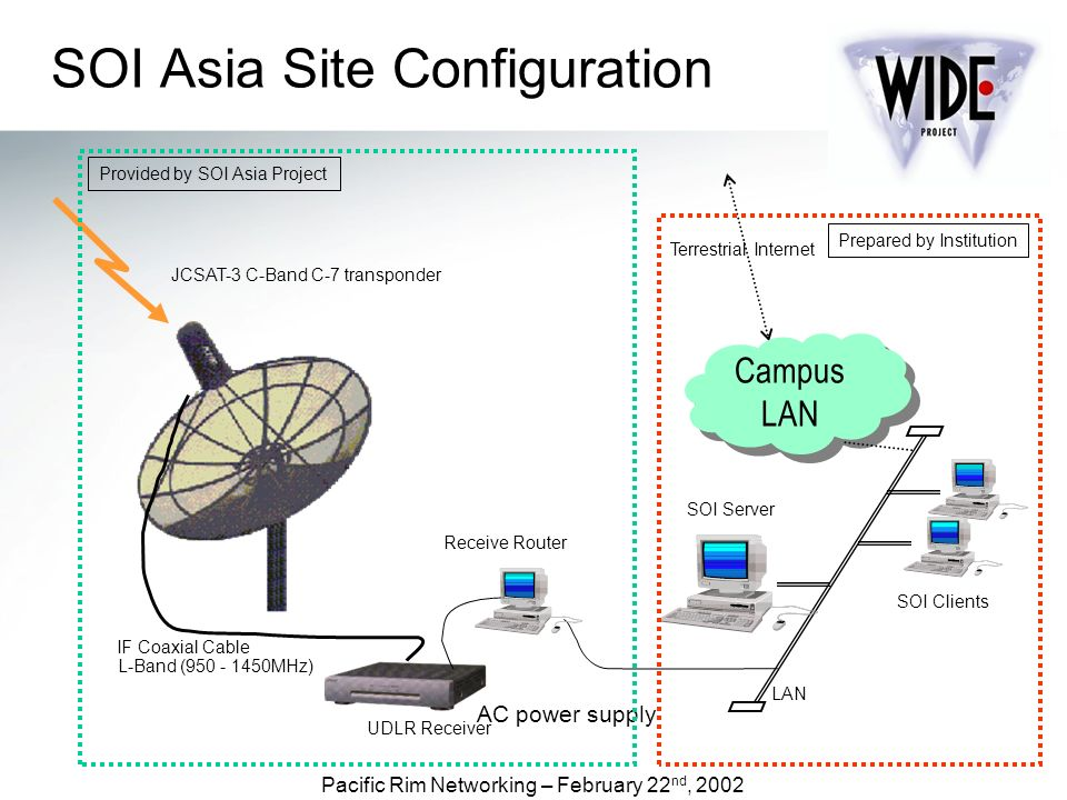 Pacific Rim Networking – February 22 nd, 2002 IF Coaxial Cable UDLR Receiver LAN JCSAT-3 C-Band C-7 transponder L-Band ( MHz) Terrestrial Internet AC power supply SOI Server Provided by SOI Asia Project Prepared by Institution SOI Asia Site Configuration SOI Clients Receive Router Campus LAN