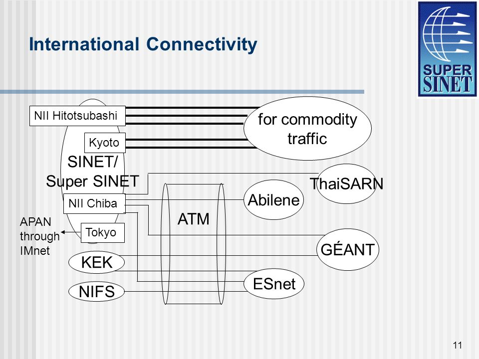 11 International Connectivity Abilene ATM NIFS for commodity traffic GÉANT SINET/ Super SINET NII Hitotsubashi Kyoto NII Chiba KEK ESnet ThaiSARN Tokyo APAN through IMnet