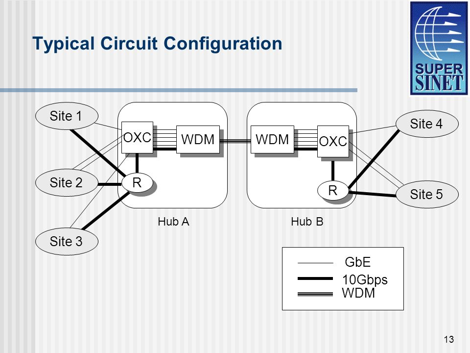 13 OXC WDM R R OXC R R WDM GbE 10Gbps WDM Typical Circuit Configuration Site 1 Site 2 Site 3 Site 4 Site 5 Hub AHub B