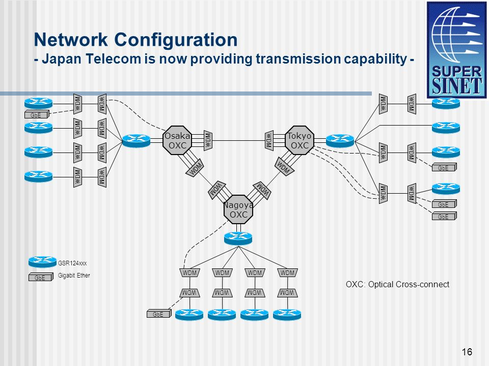 16 Network Configuration - Japan Telecom is now providing transmission capability - Nagoya OXC Tokyo OXC Osaka OXC WDM GSR124xxx GbE Gigabit Ether OXC: Optical Cross-connect