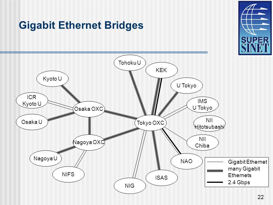 22 Gigabit Ethernet Bridges U Tokyo IMS U Tokyo Osaka OXC Kyoto U ICR Kyoto U Nagoya U Nagoya OXC Osaka U Tohoku U ISAS NII Hitotsubashi NII Chiba Gigabit Ethernet many Gigabit Ethernets 2.4 Gbps Tokyo OXC NIFS KEK NIG NAO