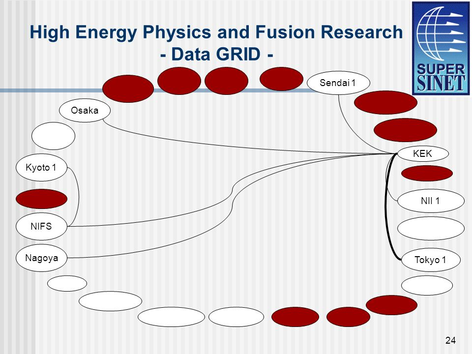 24 High Energy Physics and Fusion Research - Data GRID - Sendai 1 KEK Tokyo 1 NIFS Nagoya Kyoto 1 Osaka NII 1
