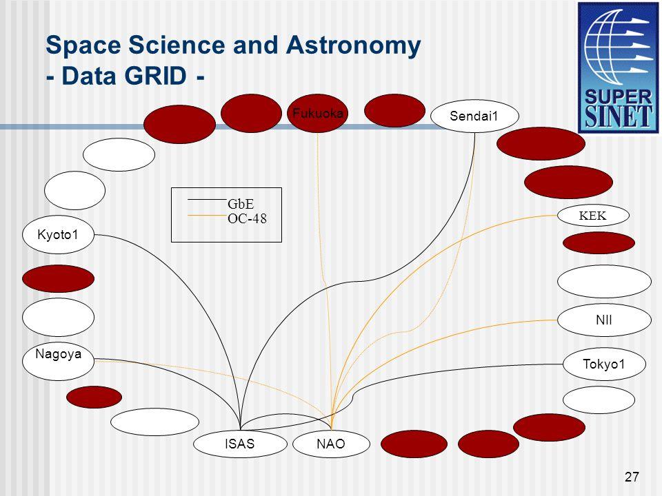 27 Space Science and Astronomy - Data GRID - Sendai1 KEK Tokyo1 NAOISAS Nagoya Kyoto1 NII Fukuoka GbE OC-48