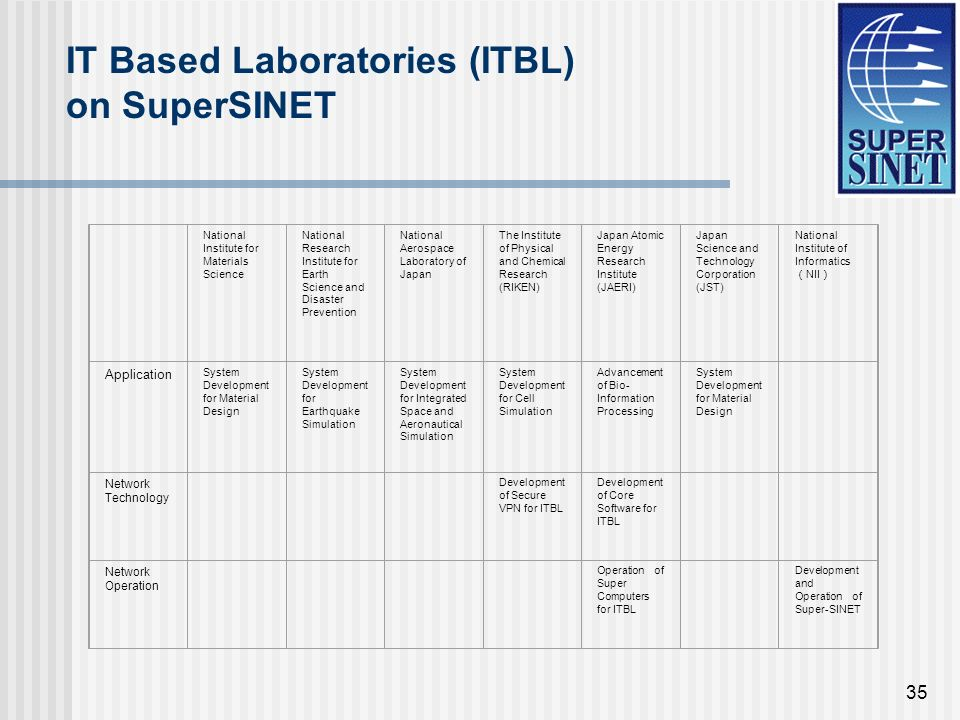 35 IT Based Laboratories (ITBL) on SuperSINET National Institute for Materials Science National Research Institute for Earth Science and Disaster Prevention National Aerospace Laboratory of Japan The Institute of Physical and Chemical Research (RIKEN) Japan Atomic Energy Research Institute (JAERI) Japan Science and Technology Corporation (JST) National Institute of Informatics NII Application System Development for Material Design System Development for Earthquake Simulation System Development for Integrated Space and Aeronautical Simulation System Development for Cell Simulation Advancement of Bio- Information Processing System Development for Material Design Network Technology Development of Secure VPN for ITBL Development of Core Software for ITBL Network Operation Operation of Super Computers for ITBL Development and Operation of Super-SINET