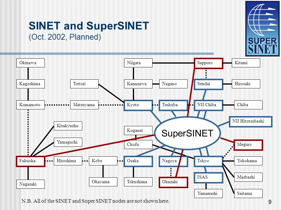 9 SINET and SuperSINET (Oct.