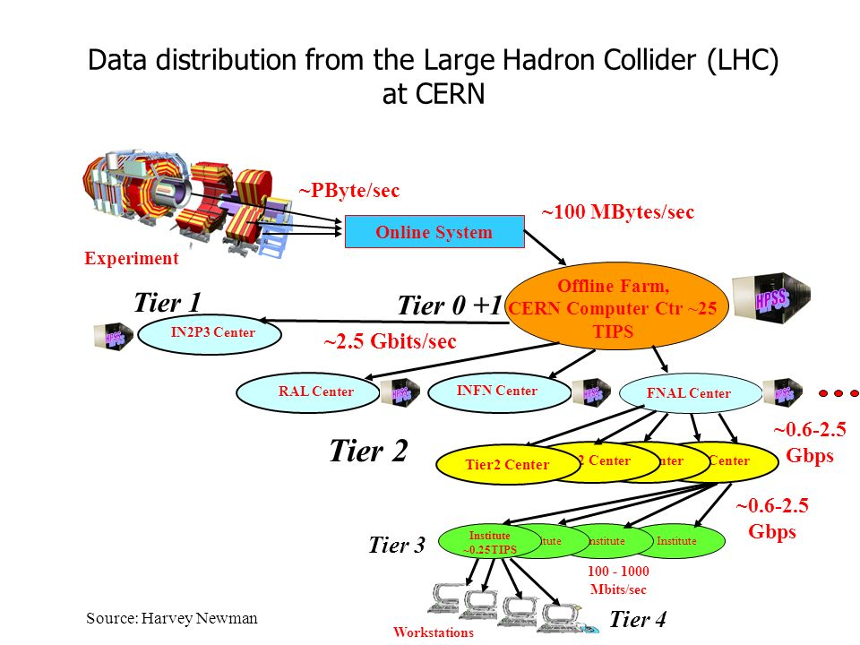 Data distribution from the Large Hadron Collider (LHC) at CERN Tier 1 Online System Offline Farm, CERN Computer Ctr ~25 TIPS FNAL Center IN2P3 Center INFN Center RAL Center Institute Institute ~0.25TIPS Workstations ~100 MBytes/sec ~0.6-2.5 Gbps 100 - 1000 Mbits/sec ~PByte/sec ~2.5 Gbits/sec Tier2 Center ~0.6-2.5 Gbps Tier 0 +1 Tier 3 Tier 4 Tier2 Center Tier 2 Experiment Source: Harvey Newman