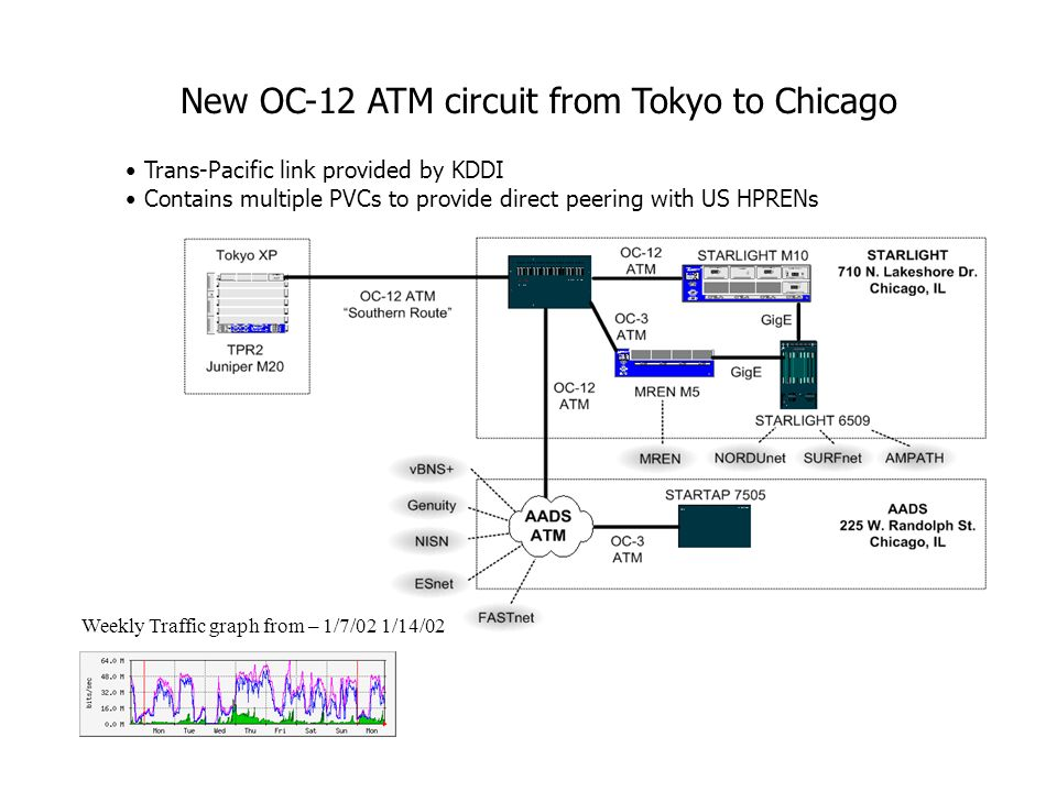 New OC-12 ATM circuit from Tokyo to Chicago Trans-Pacific link provided by KDDI Contains multiple PVCs to provide direct peering with US HPRENs Weekly Traffic graph from – 1/7/02 1/14/02