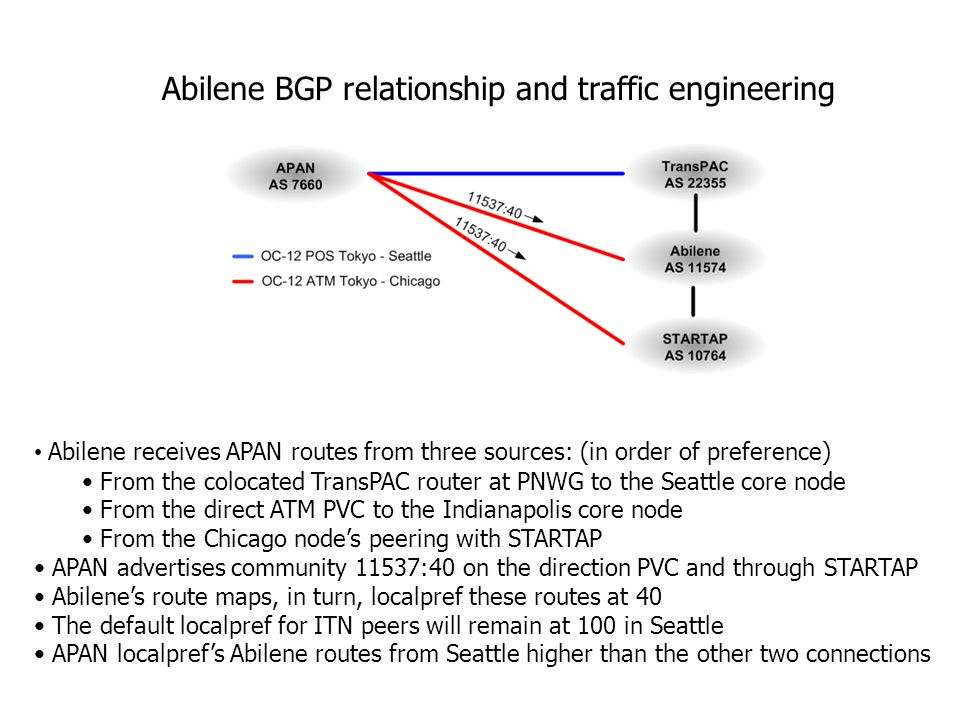 Abilene BGP relationship and traffic engineering Abilene receives APAN routes from three sources: (in order of preference) From the colocated TransPAC router at PNWG to the Seattle core node From the direct ATM PVC to the Indianapolis core node From the Chicago nodes peering with STARTAP APAN advertises community 11537:40 on the direction PVC and through STARTAP Abilenes route maps, in turn, localpref these routes at 40 The default localpref for ITN peers will remain at 100 in Seattle APAN localprefs Abilene routes from Seattle higher than the other two connections