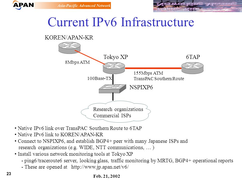 23 Feb. 21, 2002 Current IPv6 Infrastructure 6TAP KOREN/APAN-KR Tokyo XP NSPIXP6 Research organizations Commercial ISPs 155Mbps ATM TransPAC Southern