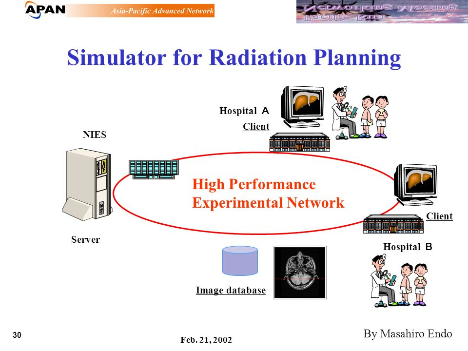 30 Feb. 21, 2002 Simulator for Radiation Planning NIES High Performance Experimental Network Server Hospital Client Image database By Masahiro Endo