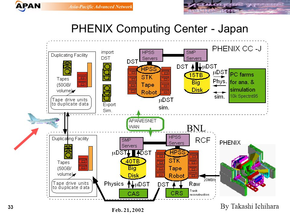 33 Feb. 21, 2002 PHENIX Computing Center - Japan BNL By Takashi Ichihara