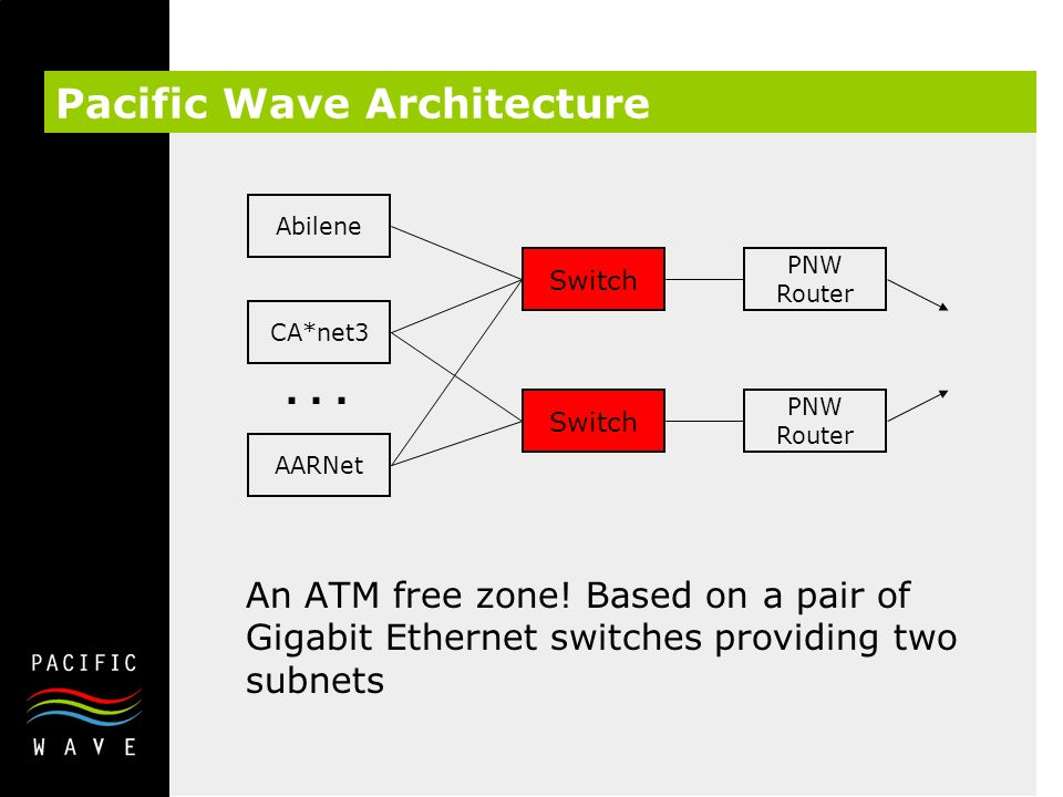 Pacific Wave Architecture An ATM free zone.