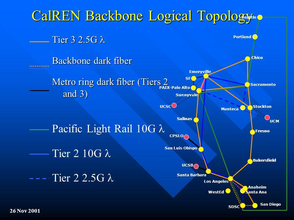 CalREN Backbone Logical Topology Chico San Diego Sacramento Stockton PAIX-Palo Alto Bakersfield Fresno San Luis Obispo Los Angeles Santa Barbara Salin