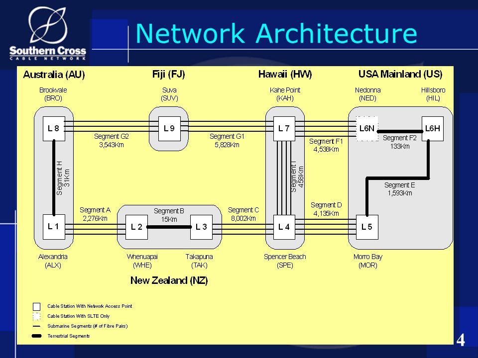 4 Network Architecture
