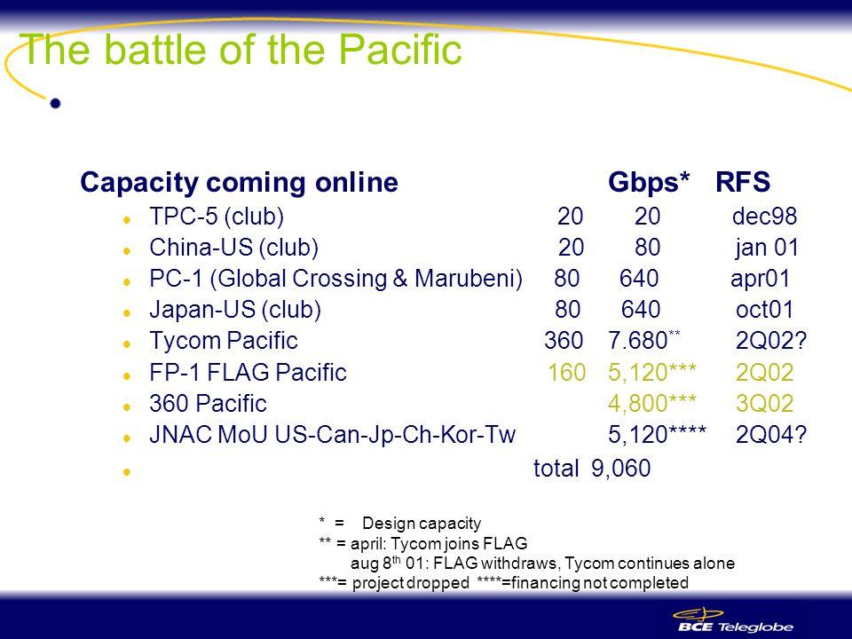 The battle of the Pacific Capacity coming onlineGbps* RFS l TPC-5 (club) 20 20 dec98 l China-US (club) 20 80jan 01 l PC-1 (Global Crossing & Marubeni) 80 640 apr01 l Japan-US (club) 80 640 oct01 l Tycom Pacific 360 7.680 ** 2Q02.
