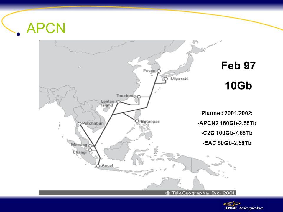 APCN Feb 97 10Gb Planned 2001/2002: -APCN2 160Gb-2.56Tb -C2C 160Gb-7.68Tb -EAC 80Gb-2.56Tb