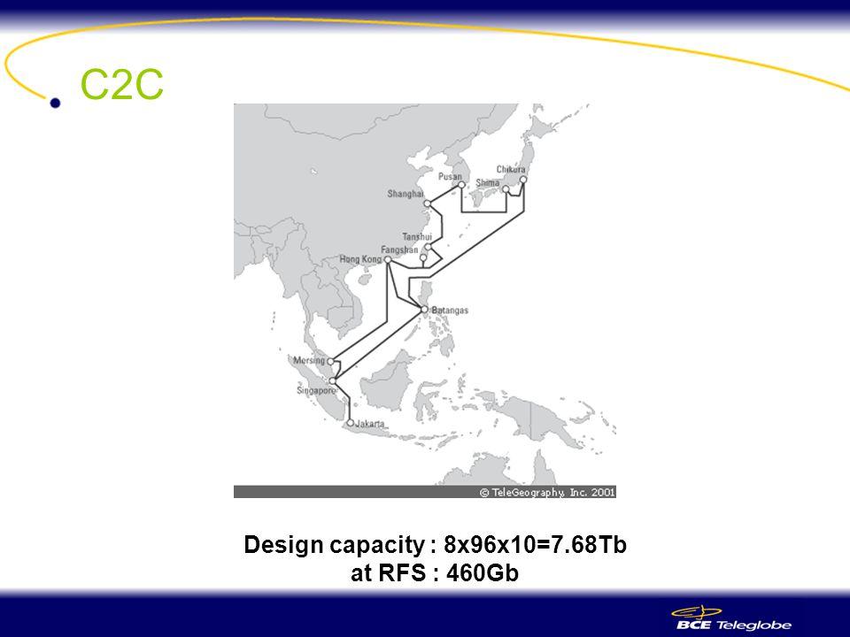 C2C Design capacity : 8x96x10=7.68Tb at RFS : 460Gb