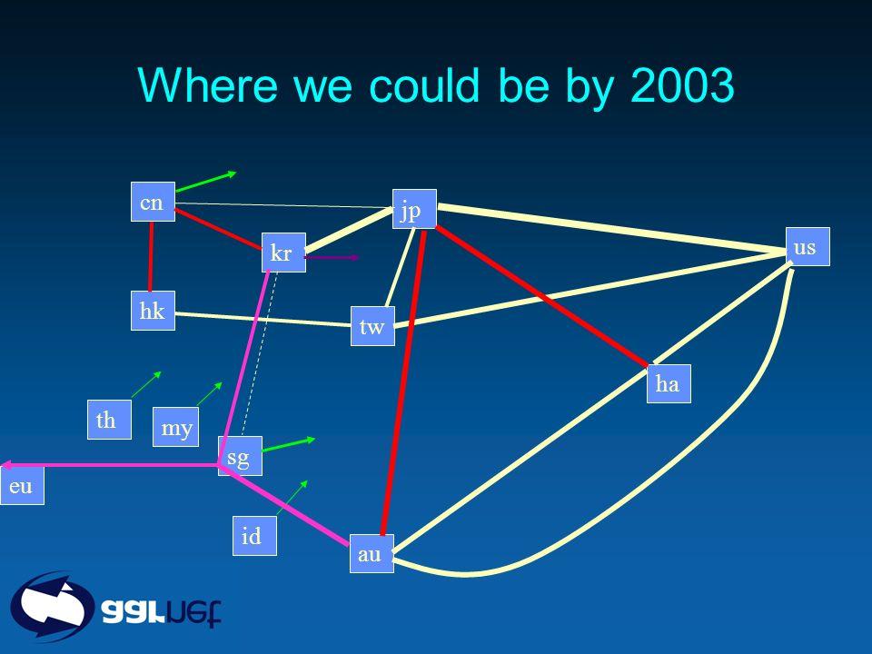 Where we could be by 2003 jp kr cn sg my th hk tw au id ha us eu