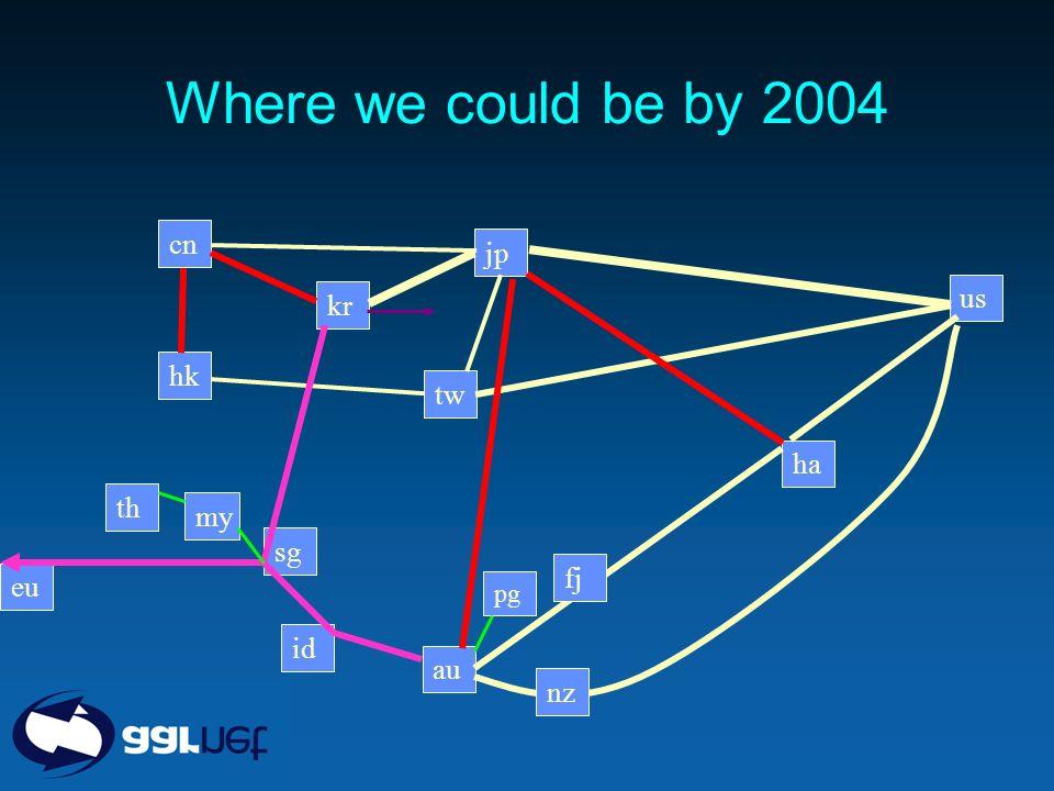 Where we could be by 2004 jp kr cn sg my th hk tw au id ha us eu pg nz fj