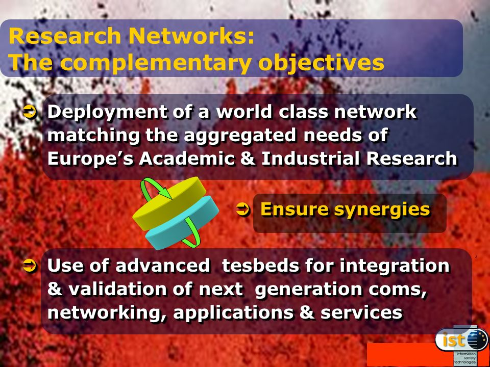 Research Networks: The complementary objectives Deployment of a world class network matching the aggregated needs of Europes Academic & Industrial Research Deployment of a world class network matching the aggregated needs of Europes Academic & Industrial Research Use of advanced tesbeds for integration & validation of next generation coms, networking, applications & services Use of advanced tesbeds for integration & validation of next generation coms, networking, applications & services Ensure synergies Ensure synergies