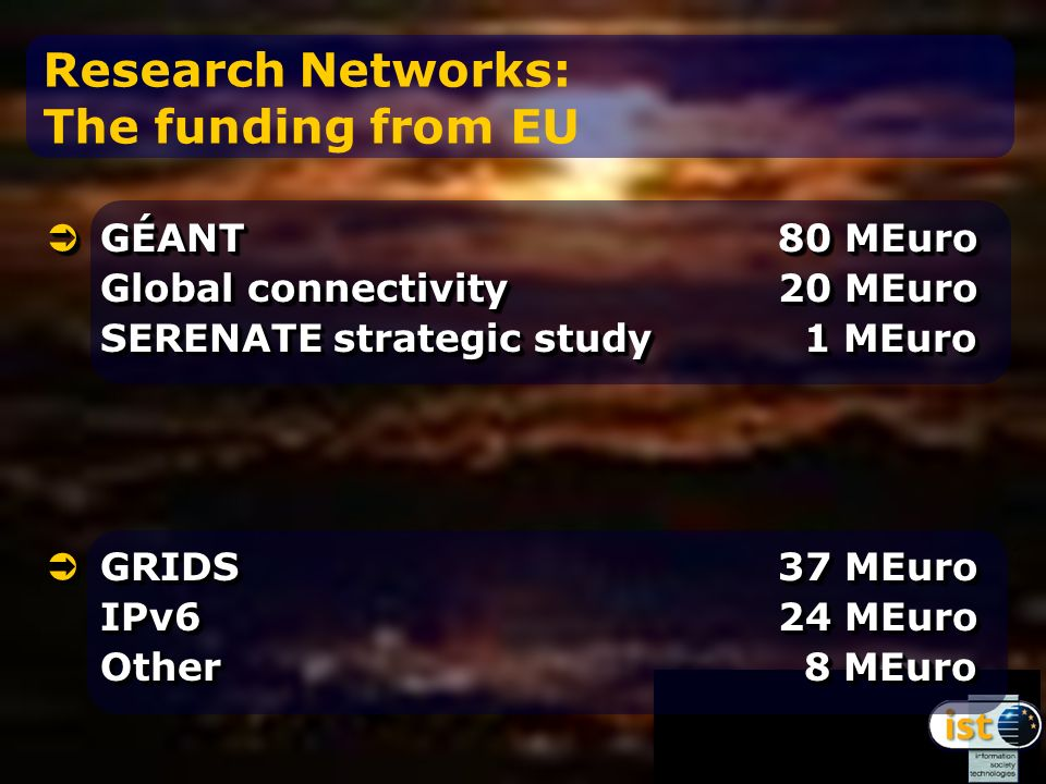 Research Networks: The funding from EU GÉANT80 MEuro Global connectivity20 MEuro SERENATE strategic study 1 MEuro GÉANT80 MEuro Global connectivity20 MEuro SERENATE strategic study 1 MEuro GRIDS 37 MEuro IPv6 24 MEuro Other 8 MEuro GRIDS 37 MEuro IPv6 24 MEuro Other 8 MEuro