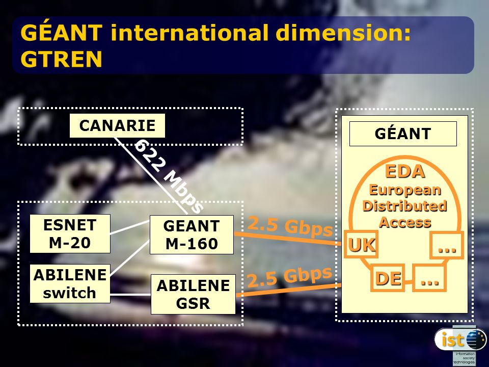 GÉANT international dimension: GTREN CANARIE ABILENE switch ESNET M-20 2.5 Gbps 622 Mbps GEANT M-160 ABILENE GSR GÉANT EDAEuropeanDistributedAccess UK DE......