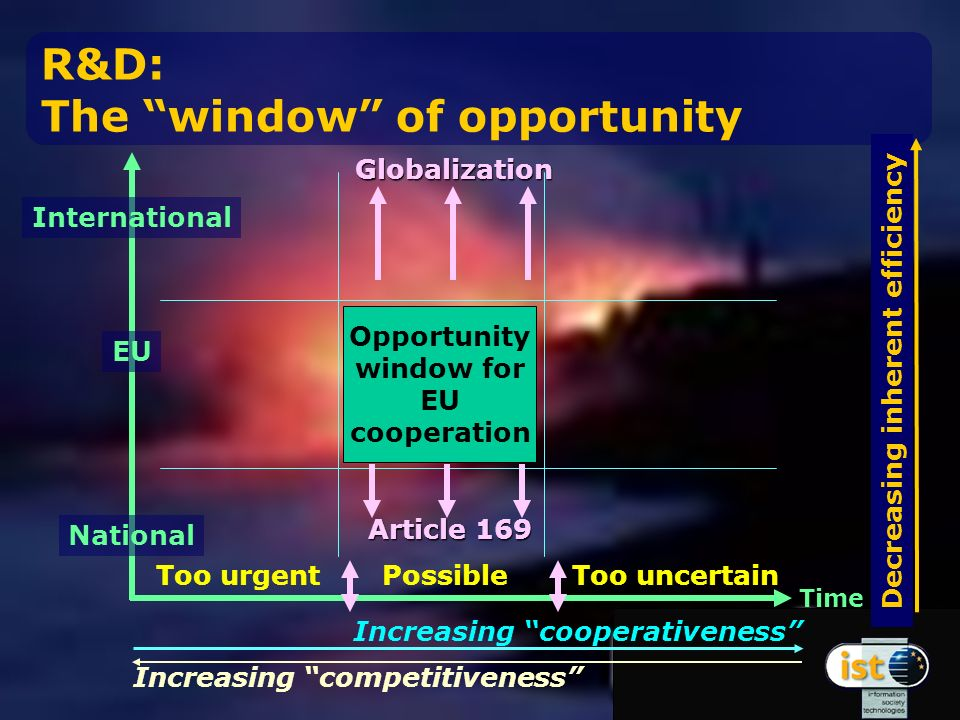 Opportunity window for EU cooperation Increasing cooperativeness Increasing competitiveness Too urgentPossibleToo uncertain Time International EU National Globalization Article 169 R&D: The window of opportunity Decreasing inherent efficiency