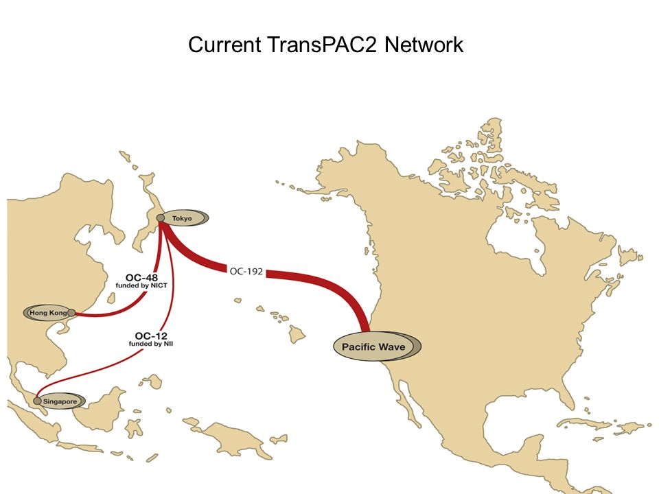 Most current TransPAC2 slide goes here Current TransPAC2 Network